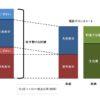 倍速で資産を築く共働き夫婦の家計分担