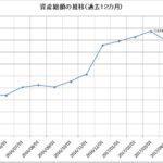 2017年4月の資産状況-前月比170万のマイナス