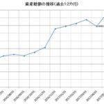 2017年5月の資産状況‐4月の穴を埋め直しての前月比プラス