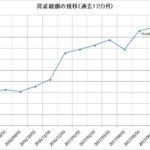 2017年6月の資産状況ー賞与入金投資法で前月比プラス・・・・