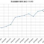 2017年7月の資産状況