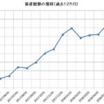 2018年5月の資産状況 -ついに1億円に達する-
