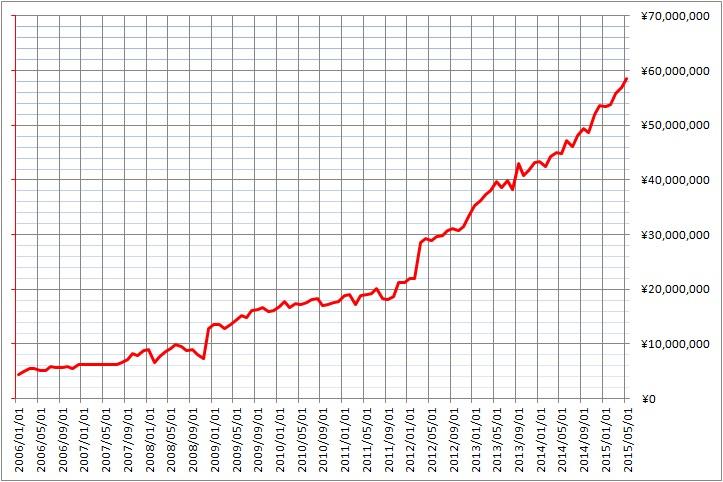 2015年5月までの資産推移