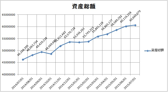 20150715資産総額